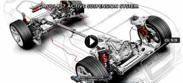 Audi RS7 Active Suspension System Video