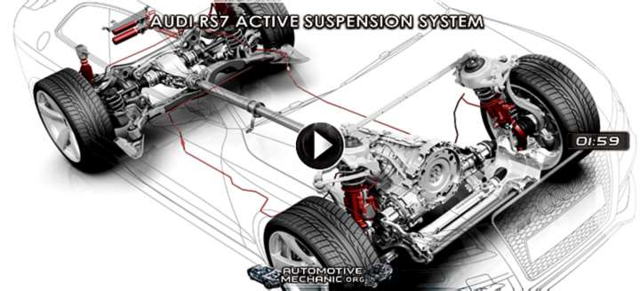 Video: Audi RS7 Active Suspension System – Dinamic Ride Control (DRC)